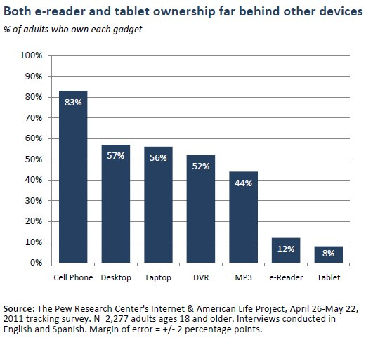 Tablet pc compared to ereader owners percentage chart